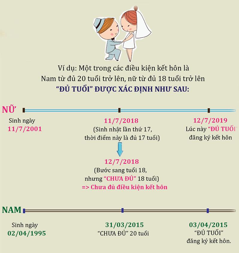 Độ tuổi đăng ký kết hôn đối với nam và nữ theo quy định tại Việt Nam mới nhất- luật 24H